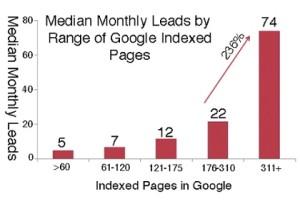 Content Generates Leads
