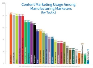 content-marketing-manufacturing