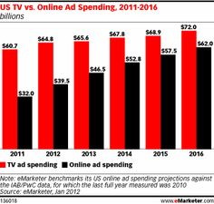 Online ads will soon out spend TV