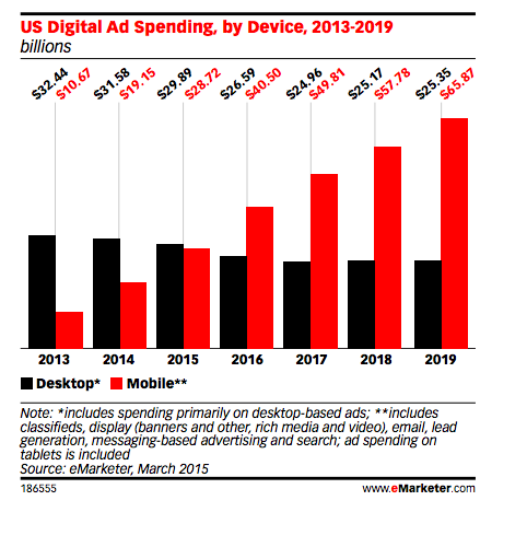 2016 Digital Ad spending