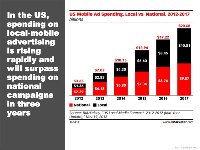 Local-mobile ad spending will surpass National Campaigns