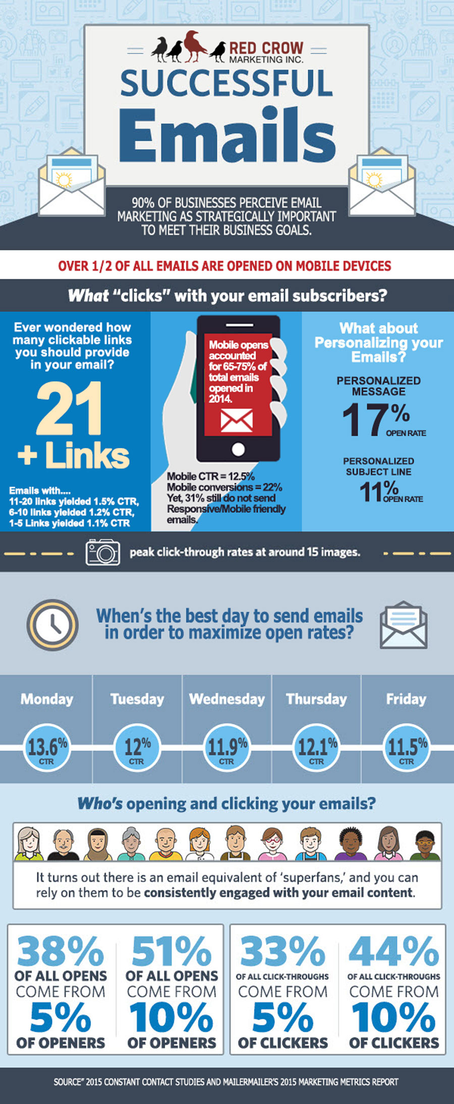 Successful Email Marketing Infographic