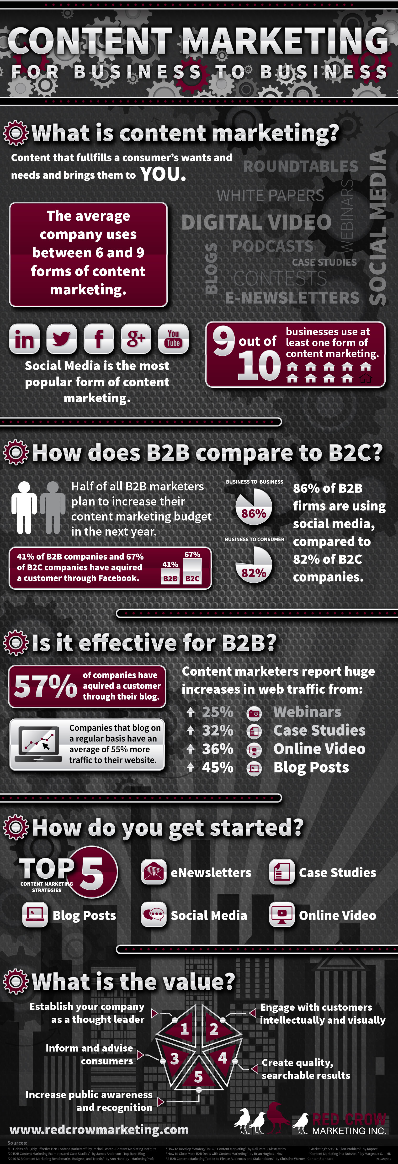 Infographic - Red Crow Marketing B2B Content Marketing