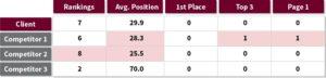 Red Crow Marketing SEO Ranking Baseline