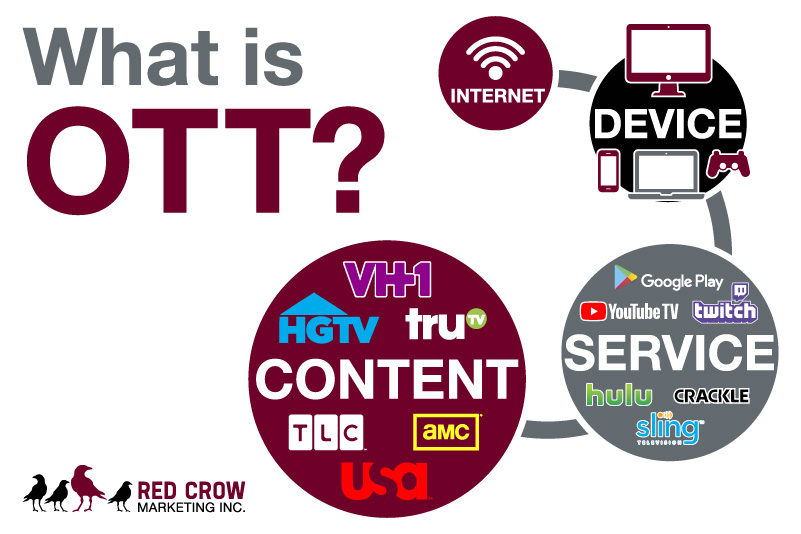 Red Crow Marketing - Online Video Advertising OTT Graphic