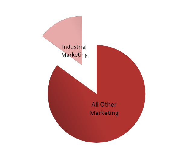Pie chart comparing industrial manufacturing marketing to all other marketing.