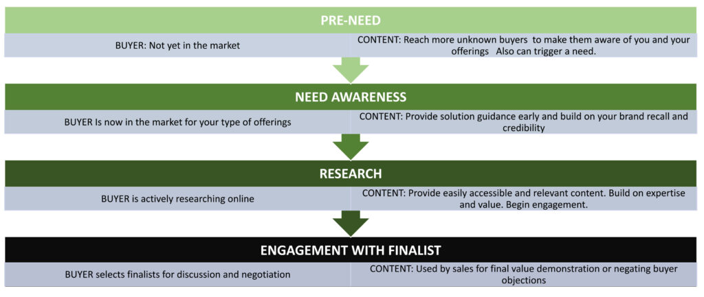 Buyer, content, credibility, pre-need, need awareness, research, engagement with finalist, buyers,