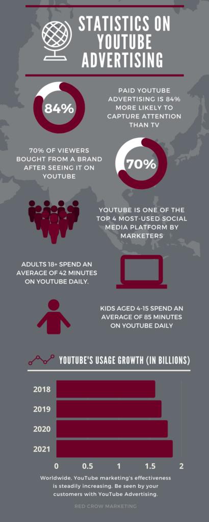 Statistics on YouTube Advertising